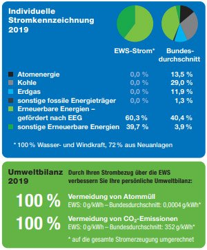 Individuelle Stromkennzeichnung 2019